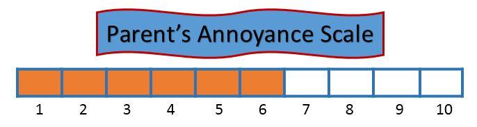 Parent's Annoyance Scale 6