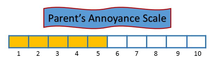 Parent's Annoyance Scale - 5