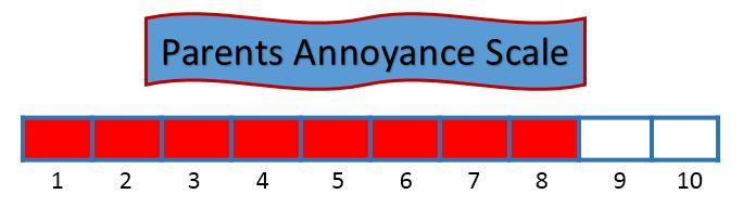 Parent's Annoyance Scale 8